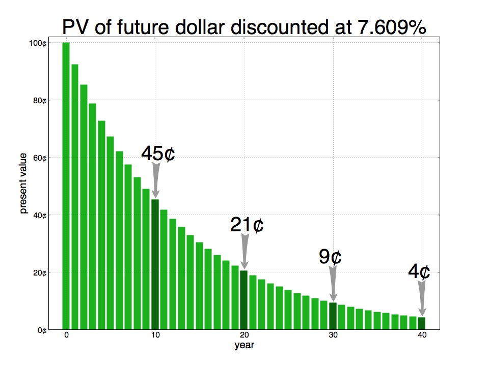 The Future Value of a Dollar