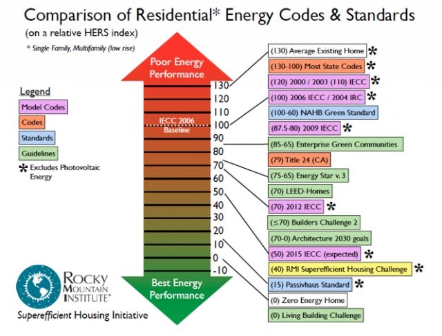 Comparison of various energy efficiency codes and standards.