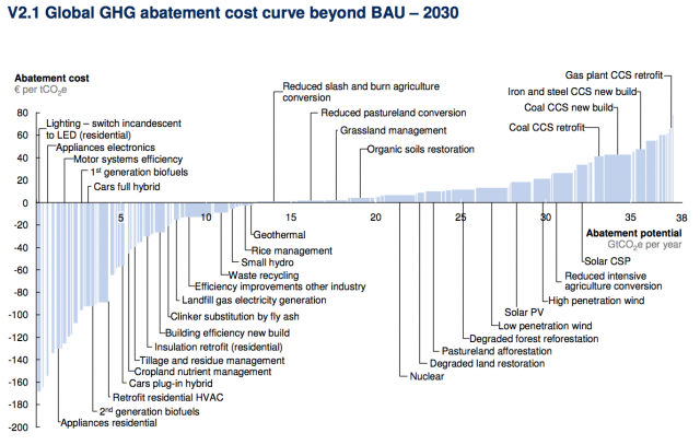 McKinsey GHG Abatement Cost Curve
