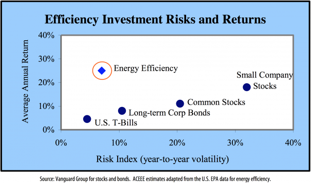 Risk vs. Return for Energy Efficiency