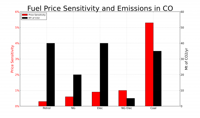 Carbon Price Sensitivity and Emissions of Fuels in Colorado